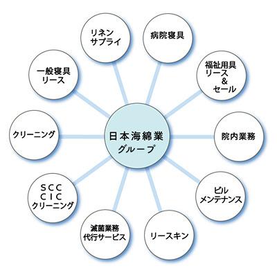 日本海綿業グループ